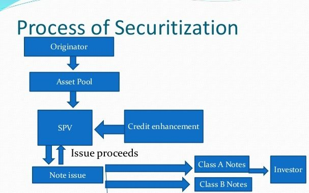 Process of securitisation