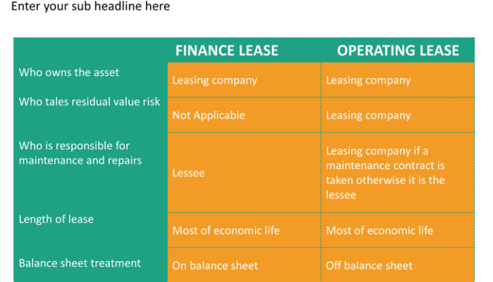finance and operating lease transactions