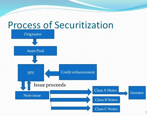 asset securitization such as debentures mortgages and charges